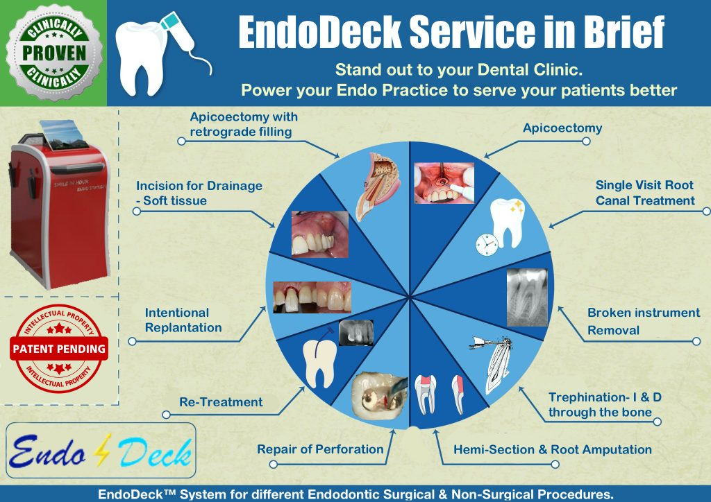 EndoDeck system Service procedure by smile in hour india